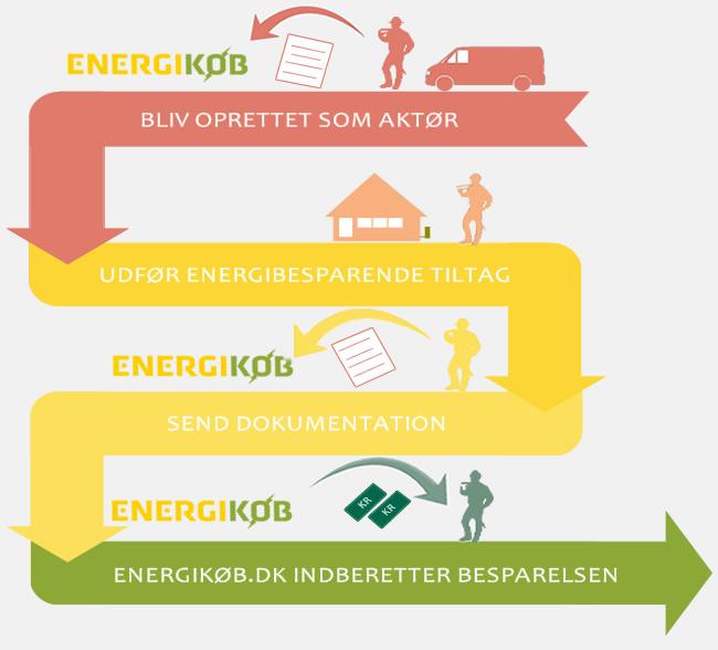 Energitilskud til virksomheder og erhverv