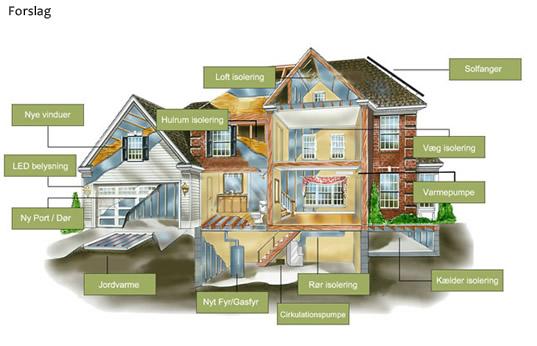 energiopimering bolig og hus