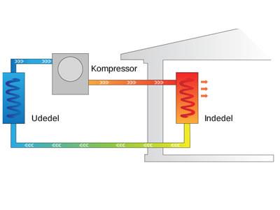 Sådan virker en luft til luft varmepumpe